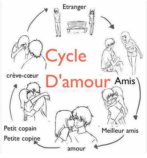 Cycle d'amour !!! si tu es d'accord clique sur j'aime !!!!